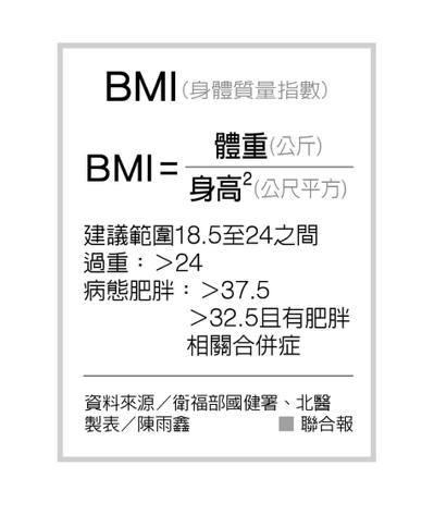 BMI(身體質量指數) 製表/陳雨鑫