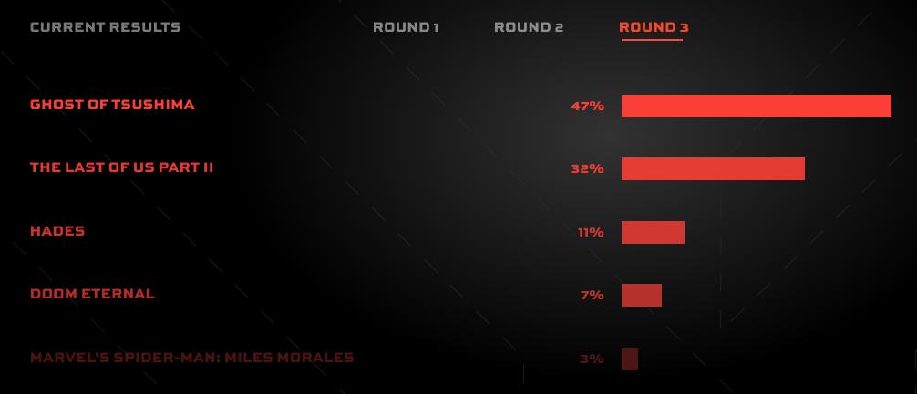 第三輪最終開票 圖:截自TGA官網