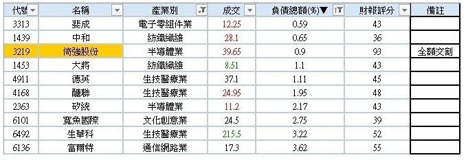 資料來源:goodinfo.tw