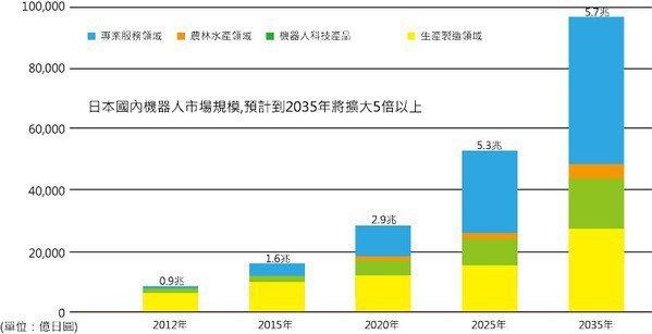 圖1 : 2035年產業用機器人日本市場規模預測?(source: 經產省;智動化整理)
