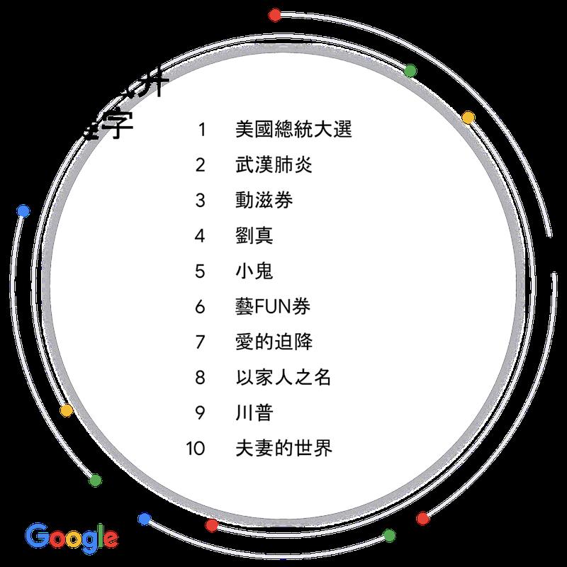 2020年度台灣快速竄升關鍵字以「美國總統大選」、「武漢肺炎」分別名列第1、第2。圖擷字Google官網。