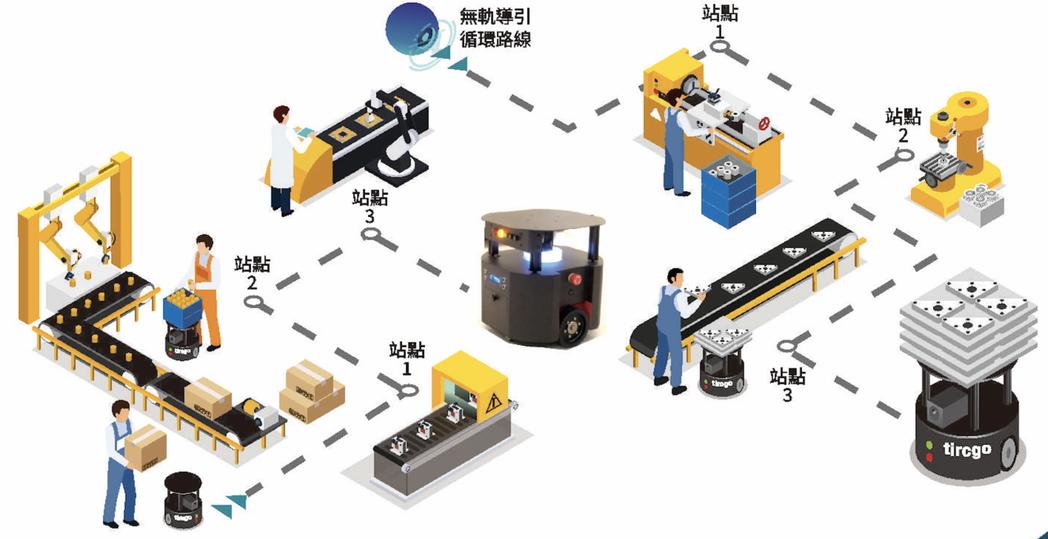 自主移動機器人可降低人力成本,又能確保產線作業及品質的穩定。  台灣塔奇恩/提供