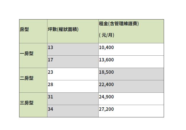 松山區健康社宅租金表。圖擷自台北市社會住宅招租網