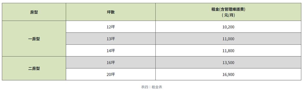大同區大橋頭社會住宅租金表。圖擷自台北市社會住宅招租網
