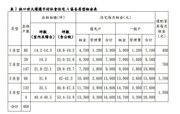 林口世大運社宅租金表。圖擷自新北市政府官網。