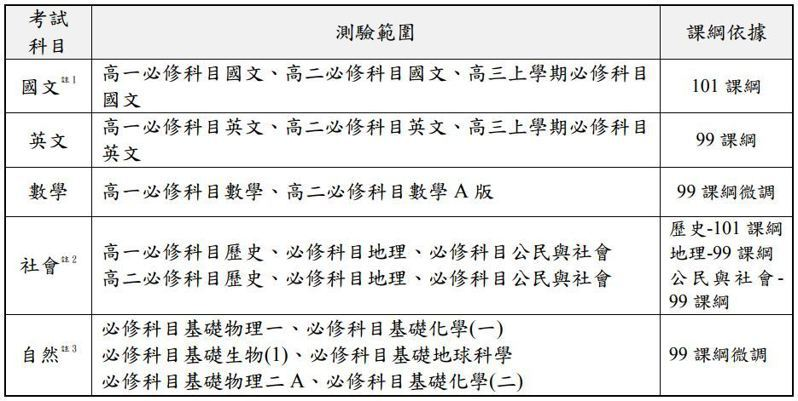 110學測考試範圍。圖/取自大考中心簡章