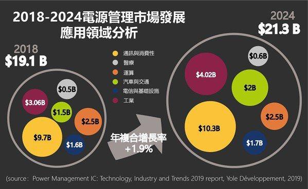 圖一 : 市調機構Yole Developpement的電源管理晶片市場報告指出,該市場規模至2024年將以1.9%的年複合成長率成長,且消費性與通訊應用占最大宗。(source:yole.fr;製圖:CTIMES 2020)