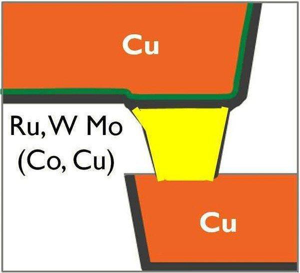 圖六 : 混合金屬佈線的架構示意圖。