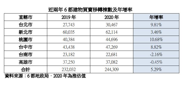 資料來源/台北市不動產仲介公會