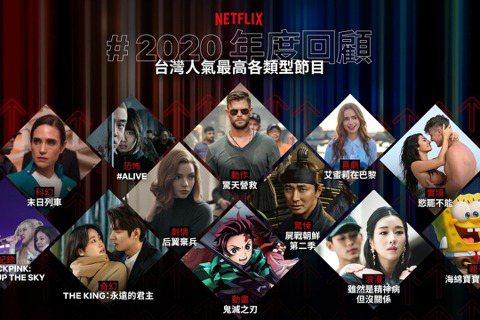 Netflix 2020 年度回顧熱騰騰出爐,過去一年中「浪漫」、「奇幻」、「韓劇」、「動漫」類型節目深受台灣觀眾歡迎,其中「浪漫」與「奇幻」節目的瀏覽時數暴增 6 倍、「韓劇」近達 5 倍、「動漫...
