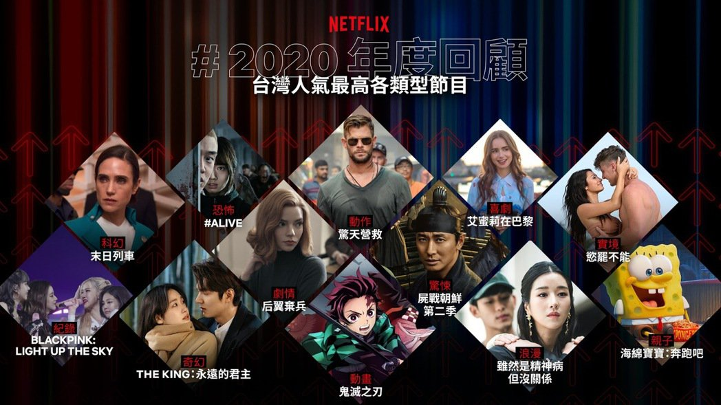 Netflix影音串流平台2020年度回顧出爐。圖/Netflix提供