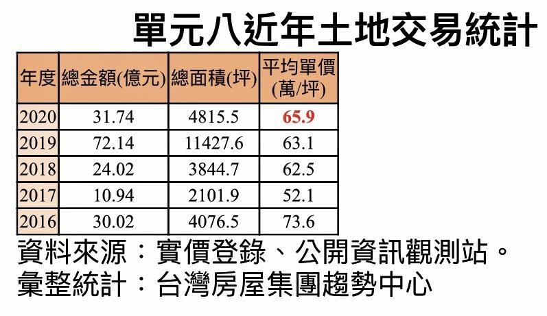 台中市單元八近年土地交易概況。台灣房屋集團趨勢中心提供