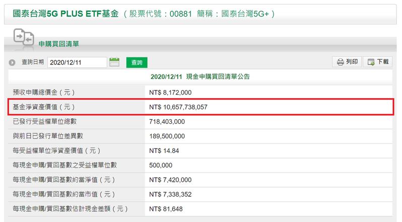 國泰台灣5G+申購大爆棚,規模衝106億元。國泰投信官網