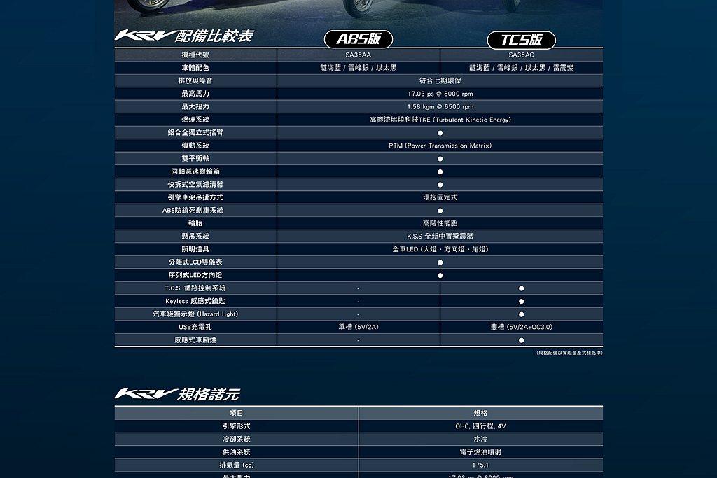 KRV搭載全新開發的175cc 4V水冷引擎,最大馬力17.03ps、最大扭力1...