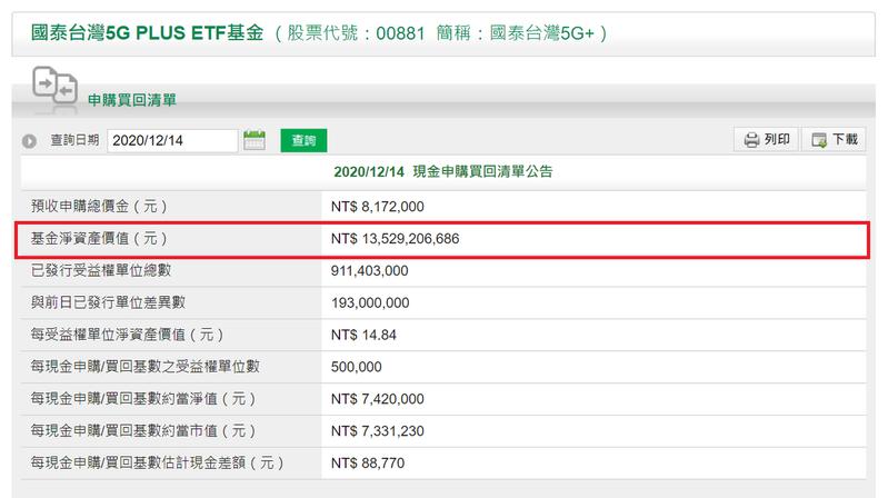 國泰台灣5G+規模成長到135億元。國泰投信官網