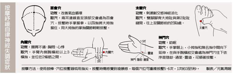按摩紓緩自律神經失調症狀 圖片‧製表/元氣周報