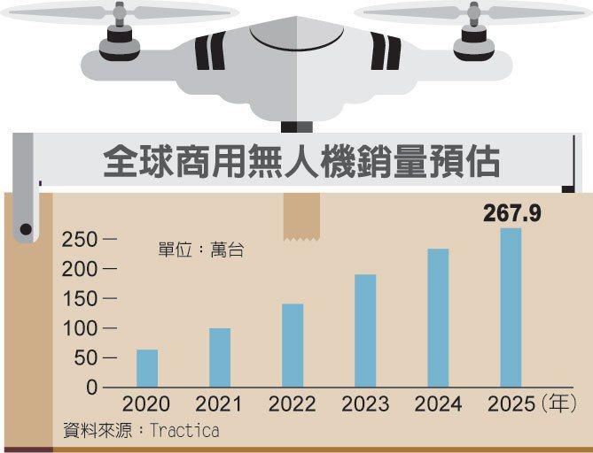 无人机将普及 重塑住宅样貌(photo:UDN)