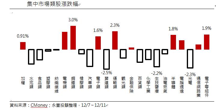 上周集中市場類股漲跌幅。圖/永豐投顧提供