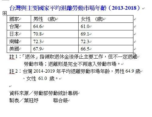 台灣與主要國家平均退離勞動市場年齡(2013-2018) 資料來源/勞動部勞動...