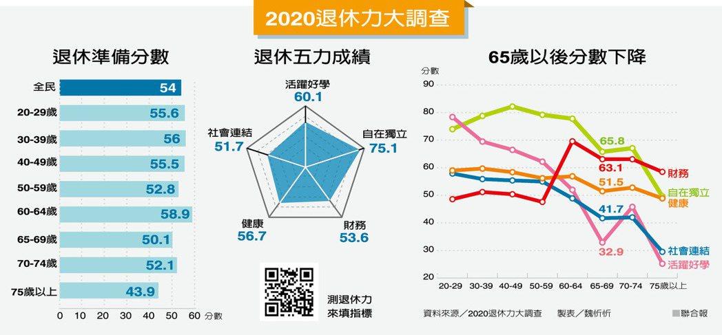 2020退休力大調查 製表/魏忻忻