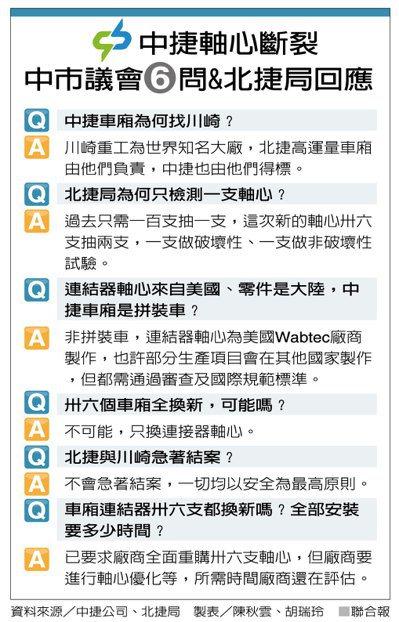 中捷軸心斷裂中市議會6問&北捷局回應 製表/陳秋雲、胡瑞玲