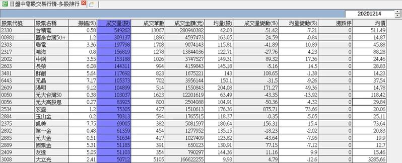 國泰台灣5G+14日盤中零股交易排行第二。 資料來源/CMoney