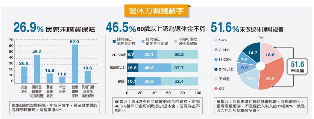 退休力關鍵數字 製表/聯合報