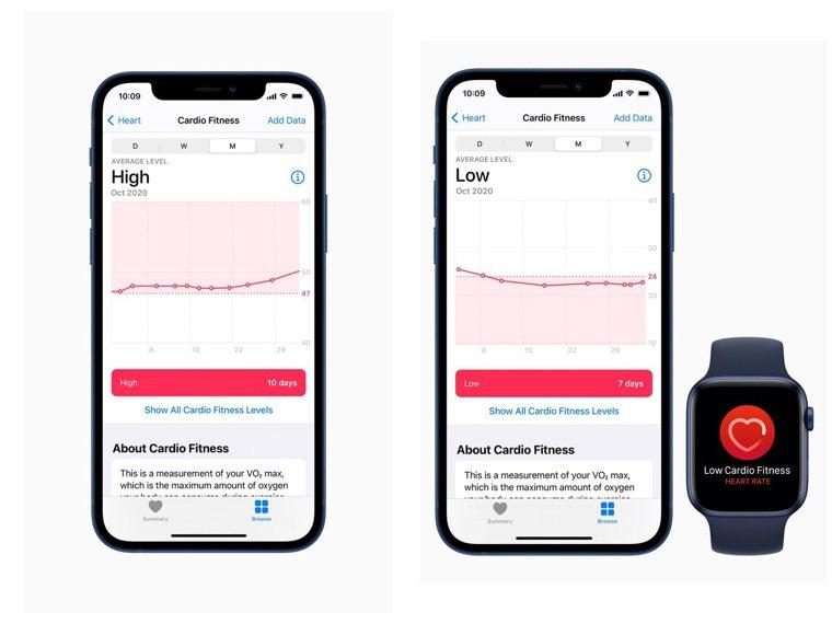 Apple Watch使用者現在可以在iPhone上的「健康」App中查看自己的...