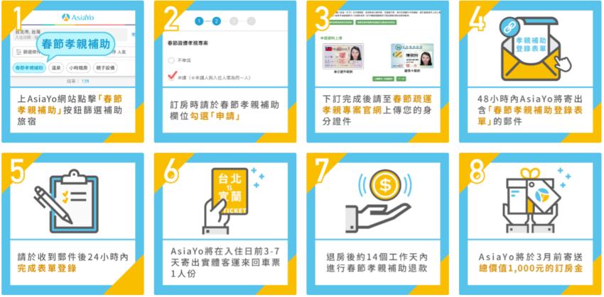 春節旅遊補助-AsiaYo線上訂房流程 圖/業者提供