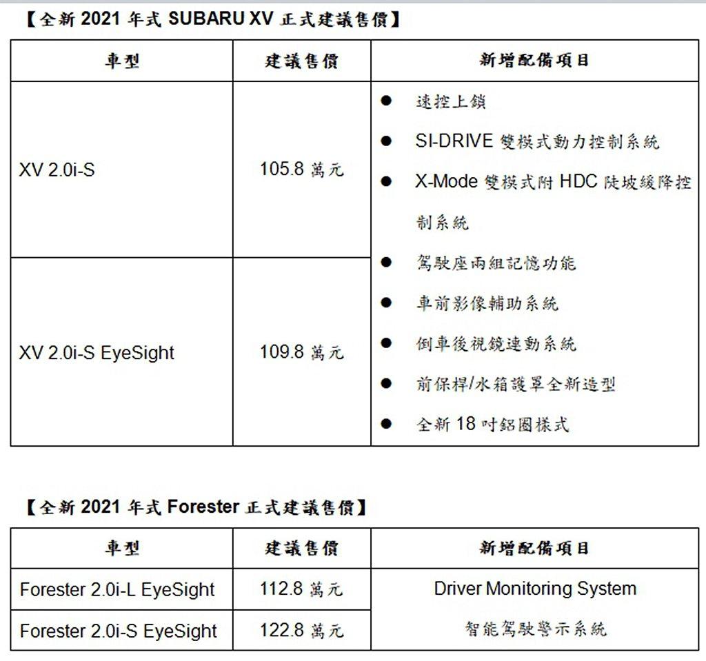 2021年式Subaru XV及Forester車型售價一覽。 圖/Subaru...