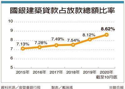 國銀建築貸款占放款總額比率 製表/戴瑞瑤