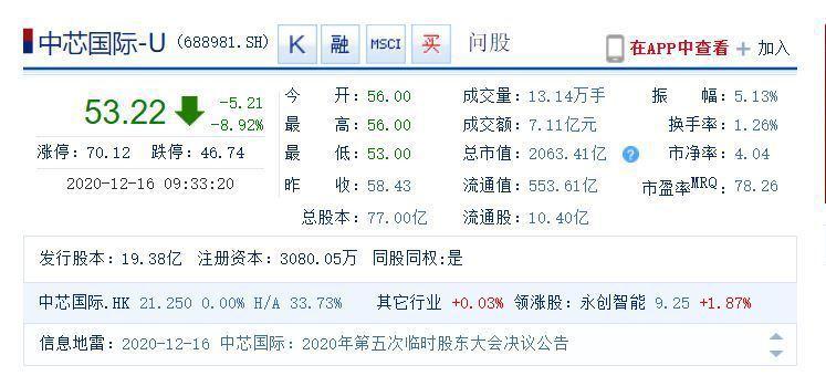 中芯國際A股股價表現。圖/新浪財經截圖