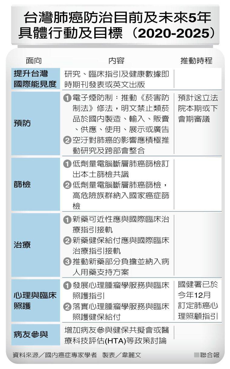 台灣肺癌防治目前及未來5年具體行動及目標(2020-2025) 製表/韋麗文