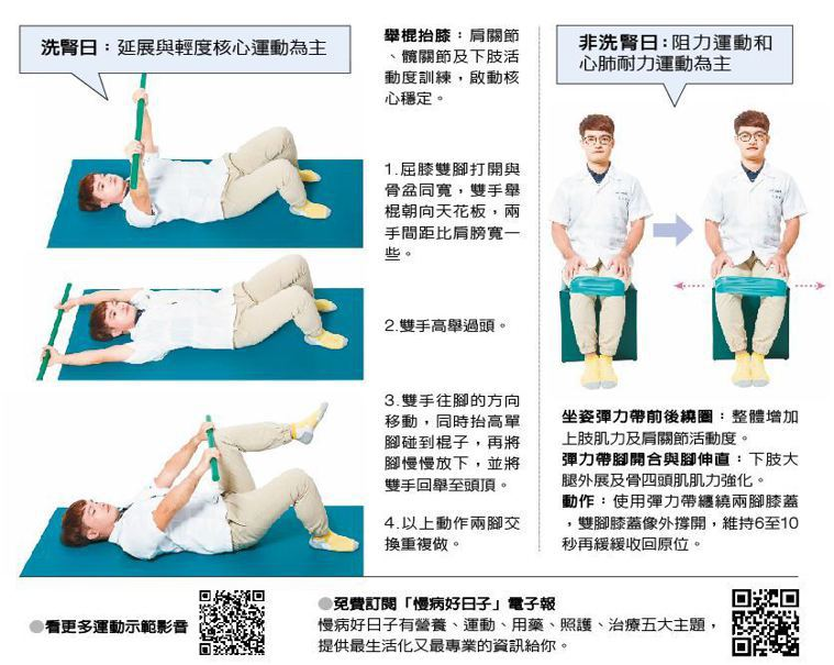 洗腎日:延展與輕度核心運動為主 非洗腎日:阻力運動和心肺耐力運動為主 圖片提供/...