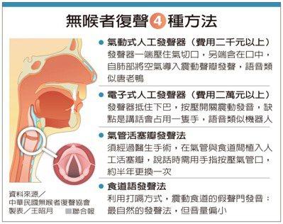 無喉者復聲4種方法 製表/王昭月