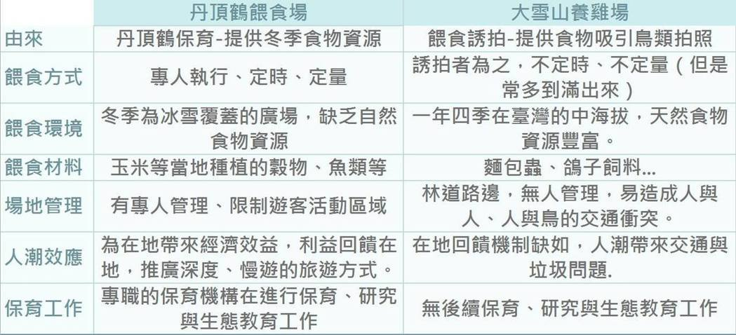 日本丹頂鶴餵食場和台灣大雪山餵食現場的比對表。圖/山林藪記提供