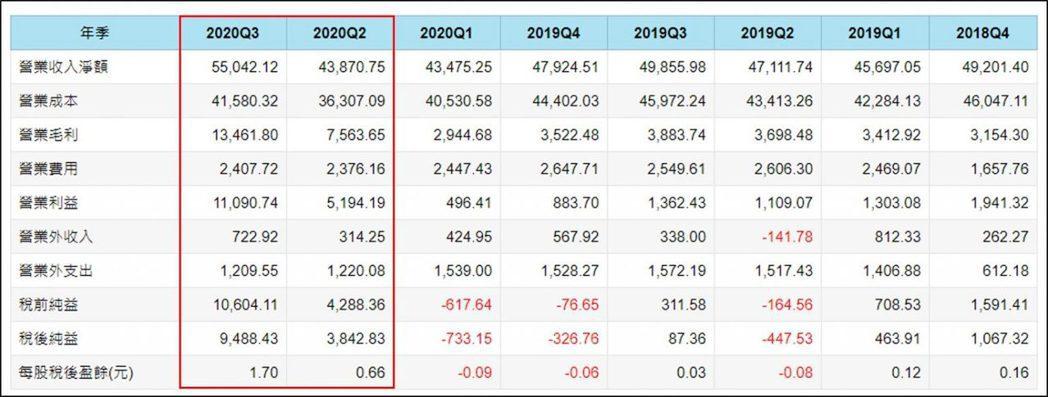 (資料來源 : Cmoney) (註 : 以上僅為數據揭露,無推介買賣之意,投資...