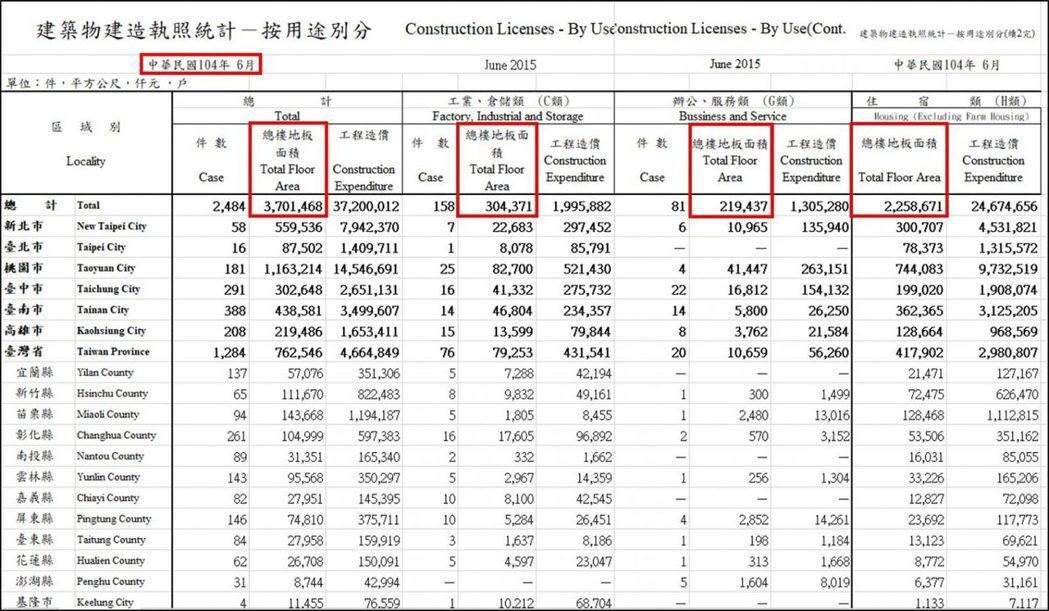 (資料來源 : 內政部營建署) (註 : 以上僅為數據揭露,無推介買賣之意,投資...