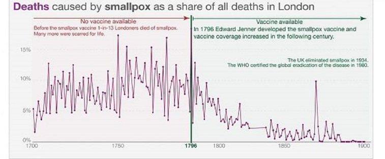 天花被疫苗撲滅時間圖表,分界線為英國醫師詹納於1796年發現牛痘可預防天花,19...
