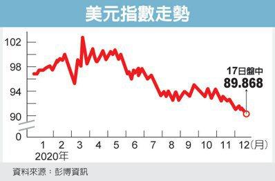 美元指数贬破90 两年半新低(photo:UDN)