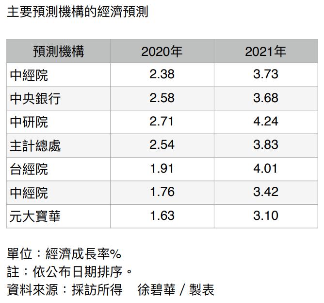 主要機構經濟預測。記者徐碧華/製表