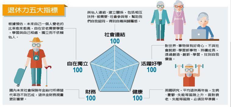 退休力五大指標 圖/123RF 製表/元氣周報