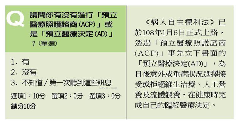 退休準備指標問題 製表/元氣周報
