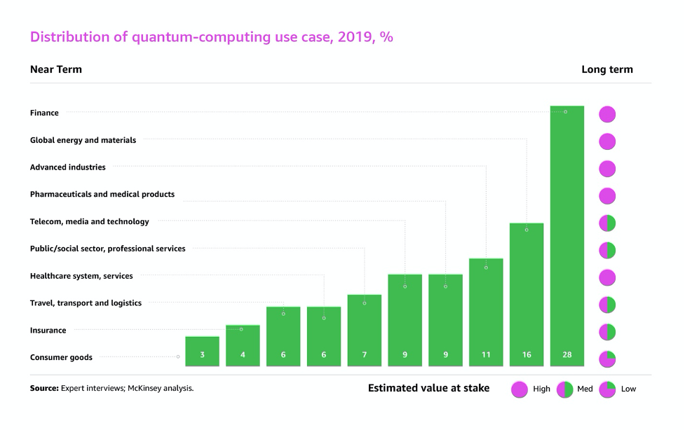 2021年,量子運算將蓬勃發展。 AWS /提供