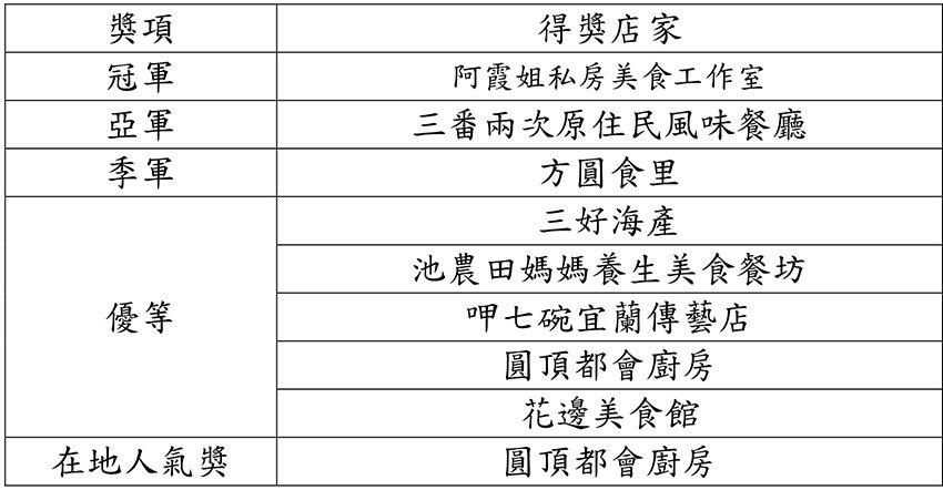 「2020客家小炒全國爭霸賽」東區初賽得獎名單。 客委會/提供