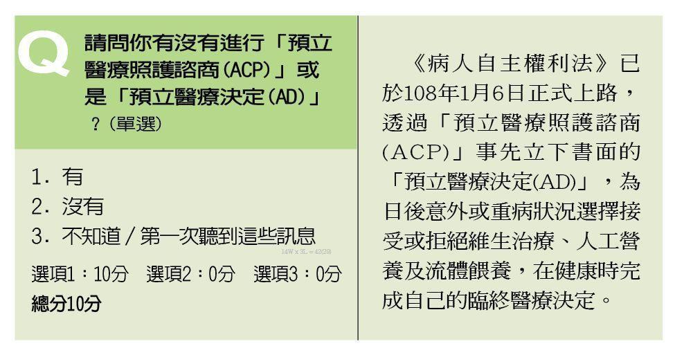 退休準備指標Q15. 請問你有沒有進行「預立醫療照護諮商(ACP)」或是「預立醫...