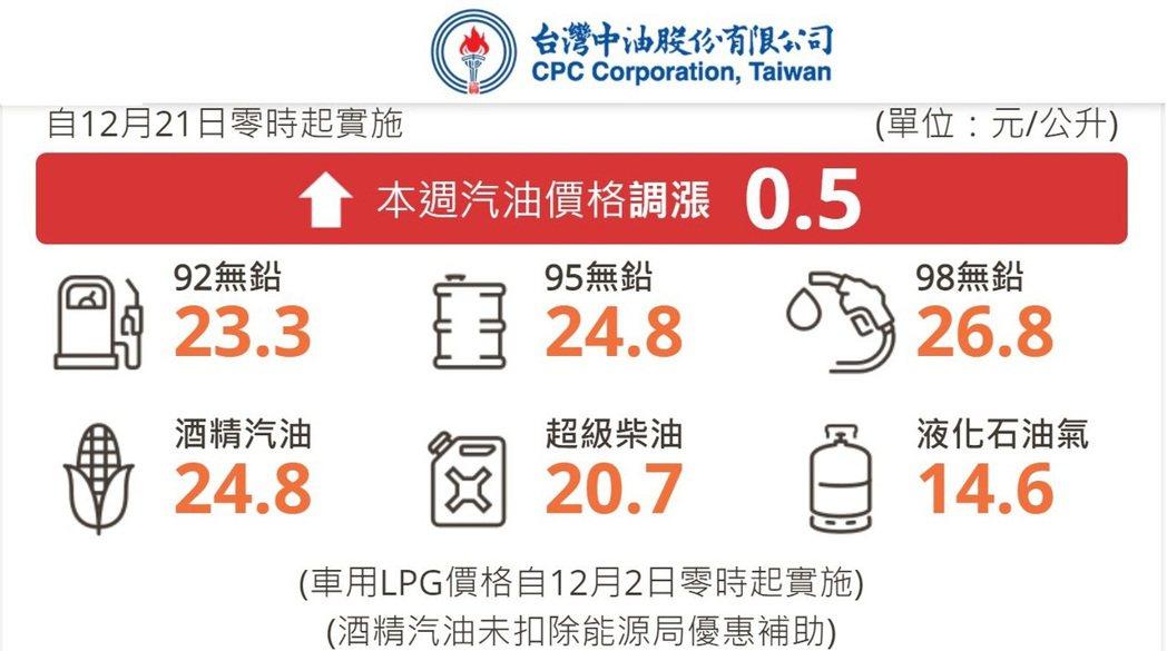 調整後的參考零售價格分別為92無鉛汽油每公升23.3元、95無鉛汽油每公升24....