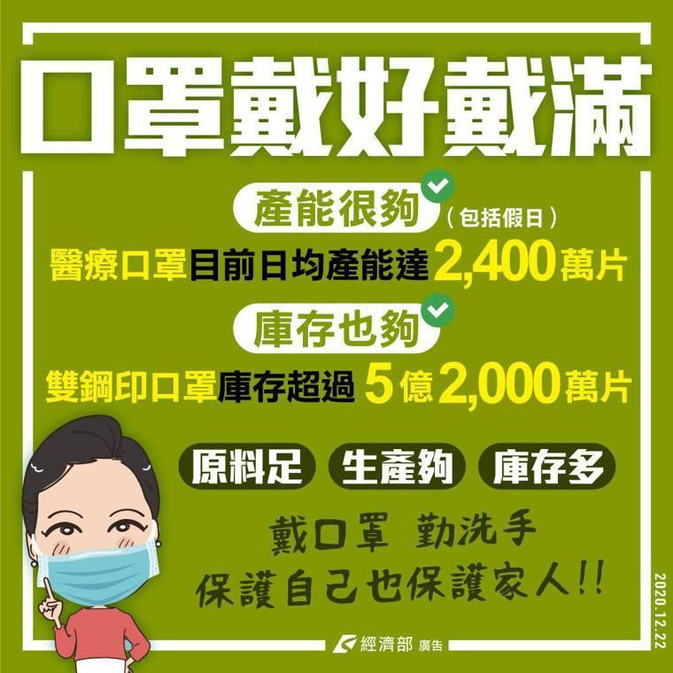 經濟部更呼籲民眾「口罩戴好戴滿」。圖/經濟部提供