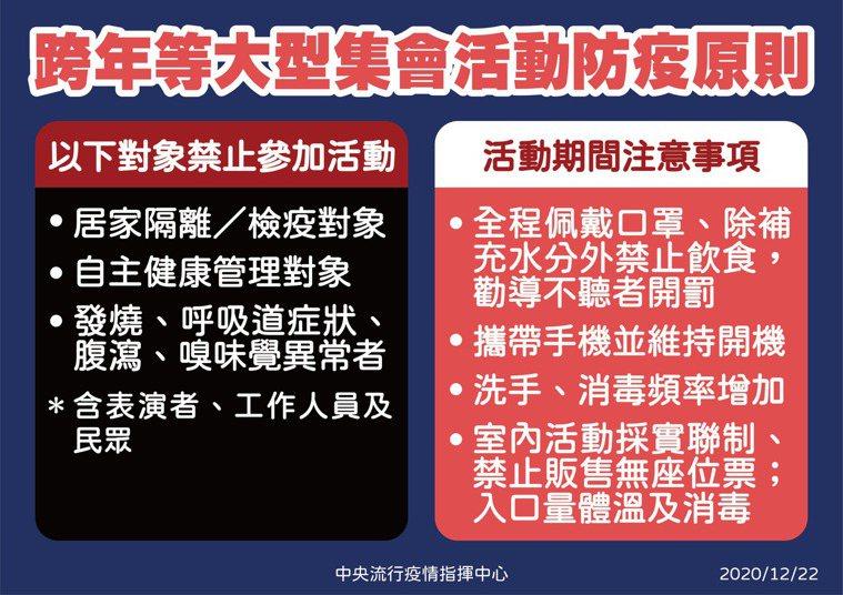 指揮中心公布跨年活動準則。圖/指揮中心提供