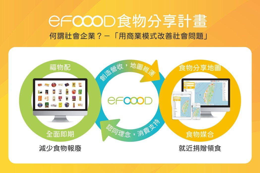 eFOOOD另一個平台「福物配」為電商功能,目的是藉由電商創造營收,以進行食物分...